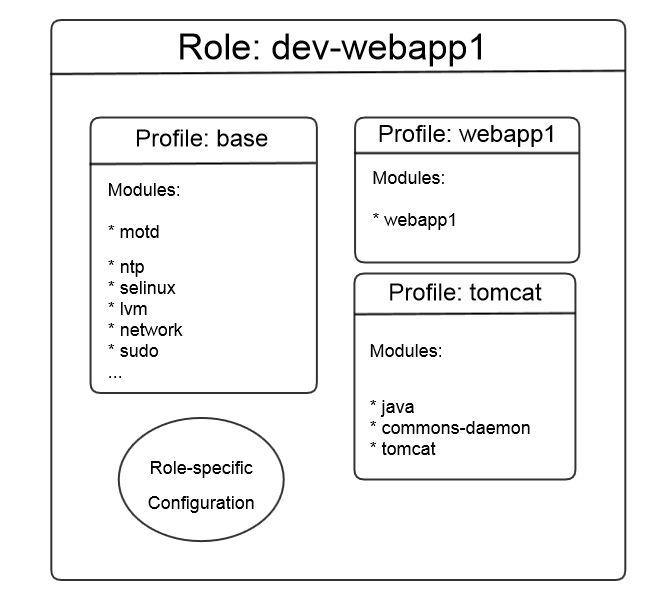 Modules, Roles and Profiles